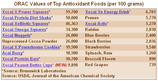 Xocai High Antioxidant Foods