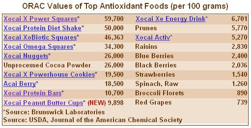 Xocai High Antioxidant Foods